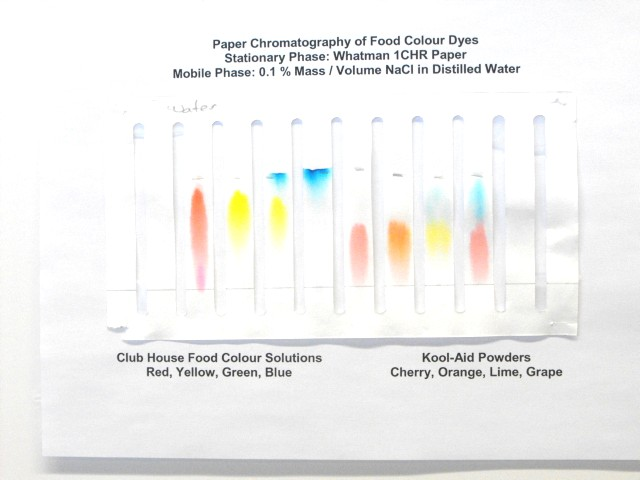 Spectroscopic Analysis Of Food Dyes