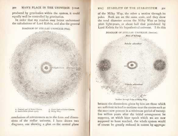 Diagram of Milky Way in 1908 edition of Man's Place In The Universe